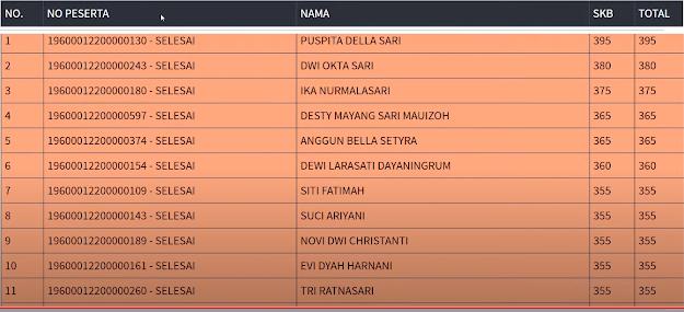 Hasil SKB Sesi 3 CPNS 2019 PROVINSI DKI JAKARTA 9 September