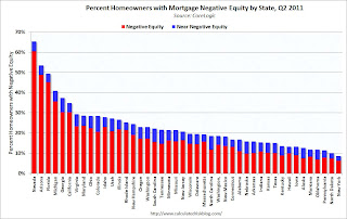 CoreLogic, Negative Equity by State
