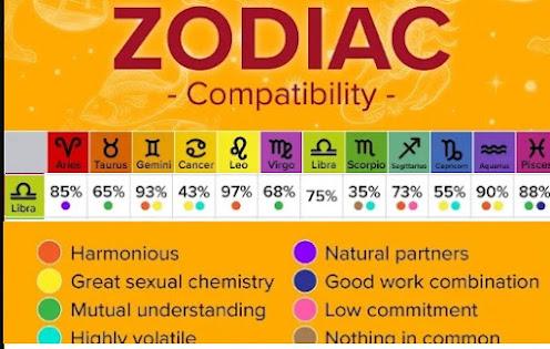 Zodiac Compatibility of Libra Sun sign