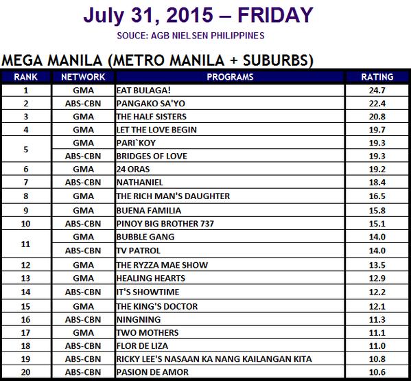 Eat Bulaga Dominate TV Ratings with AlDUb Kalyerse
