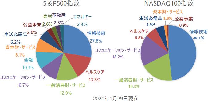 S&P500指数とNASDAQ100指数の業種別構成比