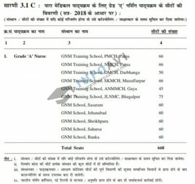 Bihar Paramedical Grade A Nursing  Total Seat Details, Bihar Paramedical Grade A nursing, Grade A nursing Total seats
