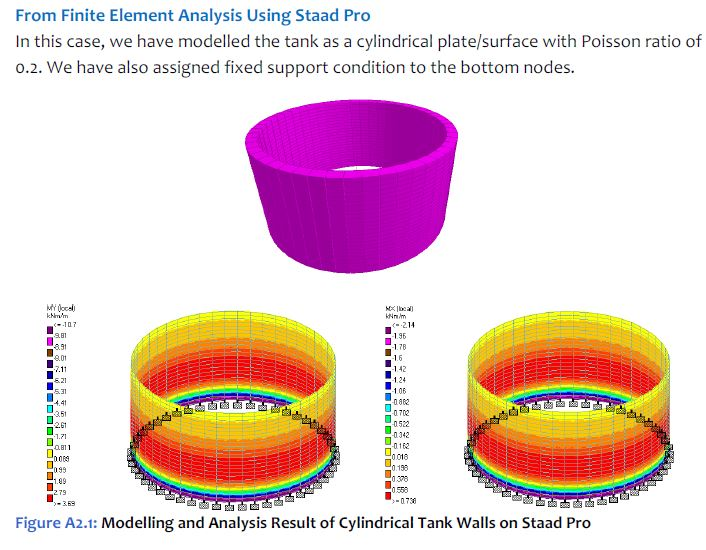 Structural Design of Swimming Pools and Underground Water