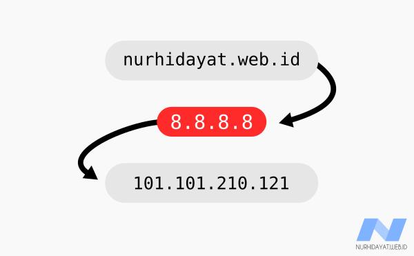 Cara Mengganti DNS Server Pada Linux