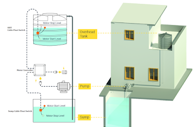 Sump & OHT Water Level Controller Connection Details | KJMIndia.in