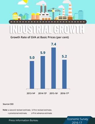 india - growth rate of GVA at basic prices (per cent)
