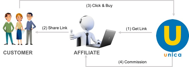 Khóa học kiếm tiền online với Unica AFFILIATE 2017