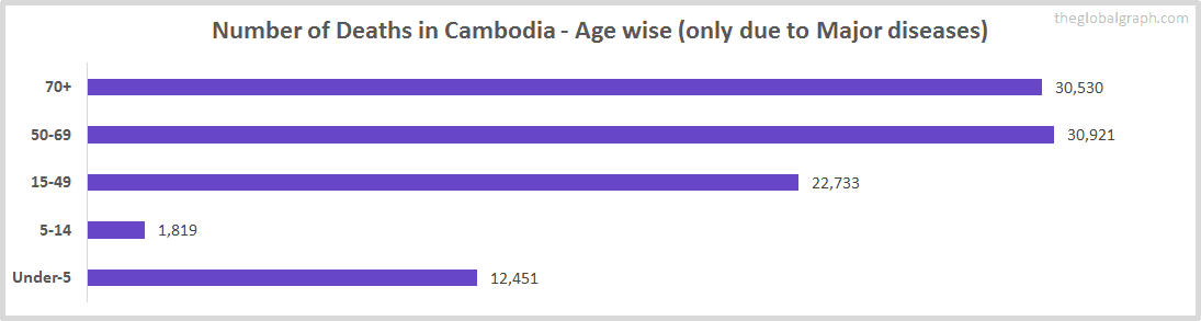 Number of Deaths in Cambodia - Age wise (only due to Major diseases)