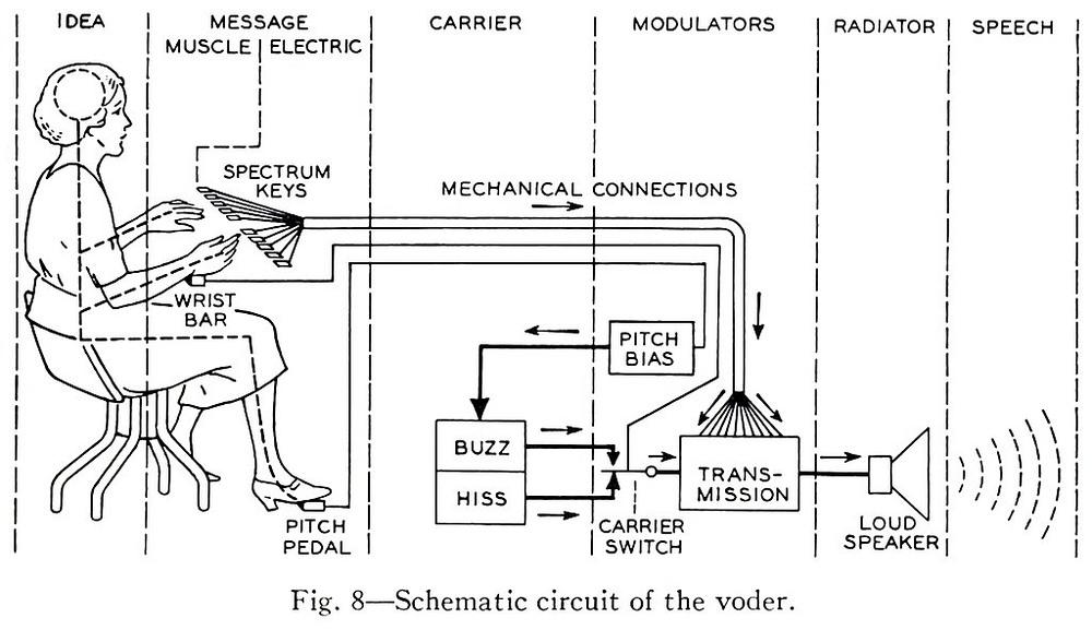 schematic diagram of voder
