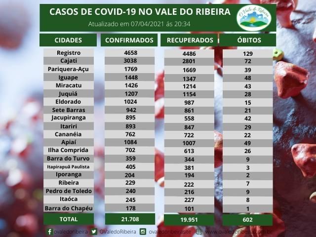 Vale do Ribeira soma 21.708  casos positivos, 19.951 recuperados e 602 mortes do Coronavírus - Covid-19