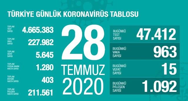 28 Temmuz Türkiye Günlük Koronavirüsü Tablosu