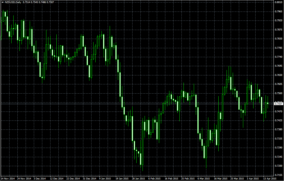 Forex signal free daily