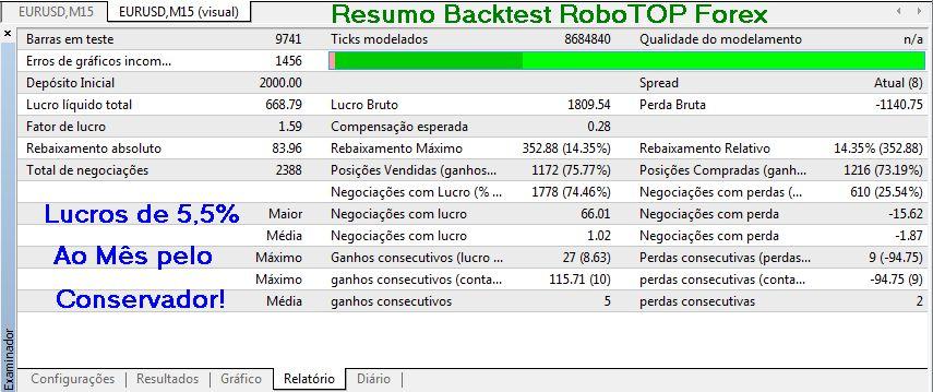 RESULTADOS DO BACKTEST DO ROBOTOP FOREX