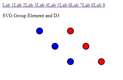 Angular 7 D3|SVG Group Element and D3|D3| D3 Part9 - Cooking