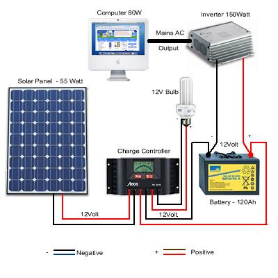 Belajar dari alam energi berkeadilan 2 pembangkit listrik tenaga solar home system ccuart Choice Image