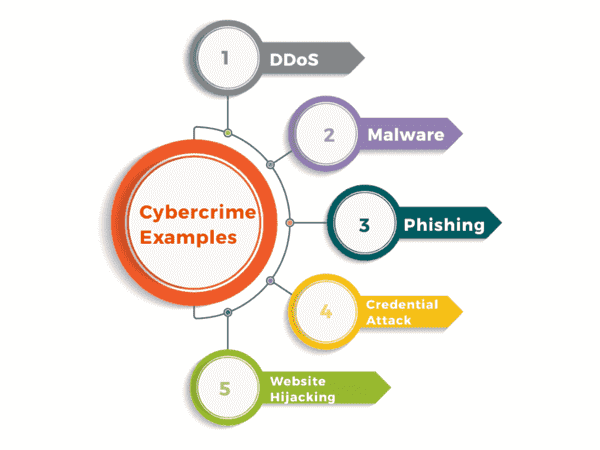 Cybercrime Examples - What is Cybercrime
