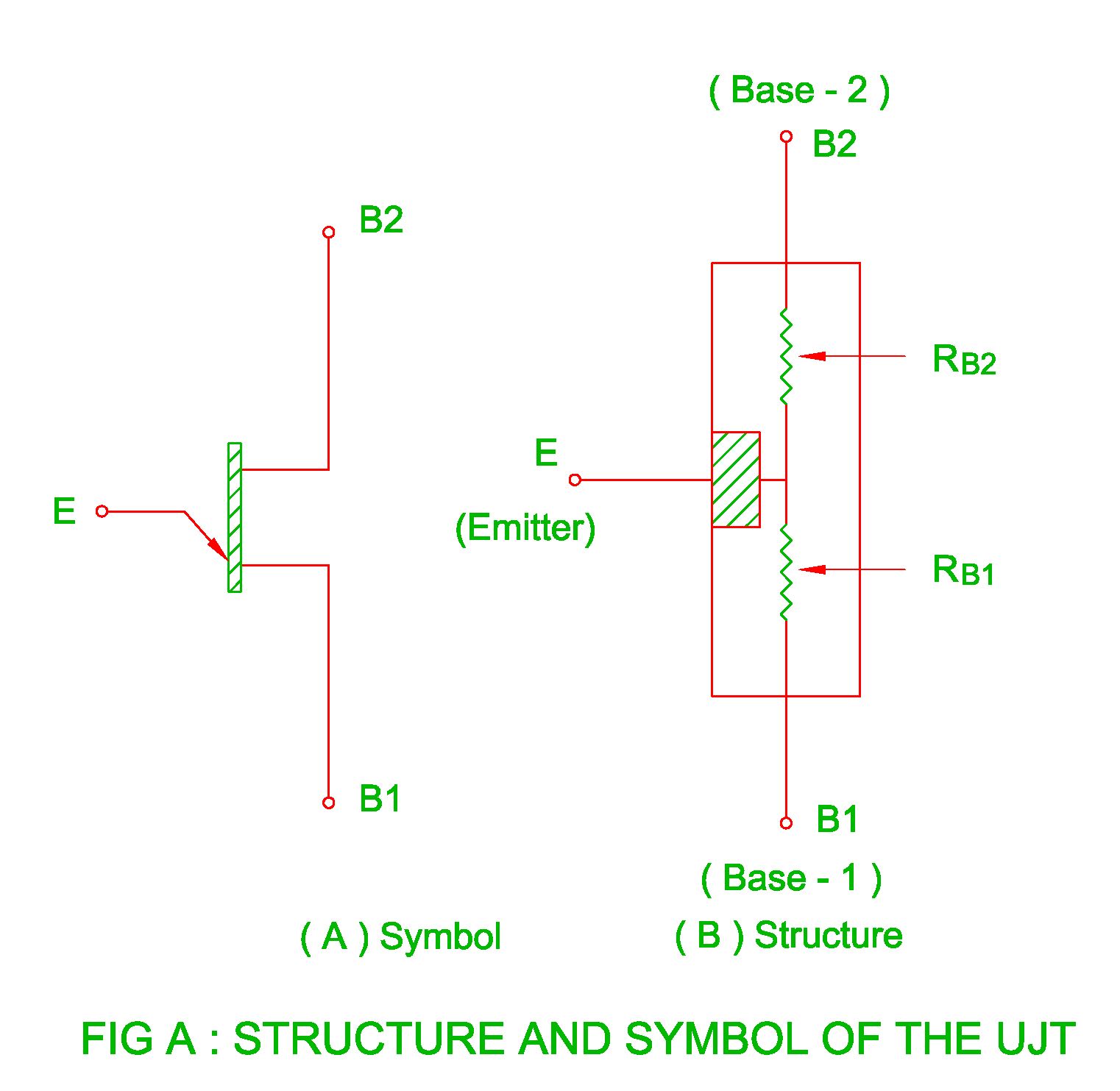 it has three terminals base 1 b 1 base 2 b 2 and emitter the structure and symbol of the ujt is shown in the figure a  [ 1522 x 1483 Pixel ]