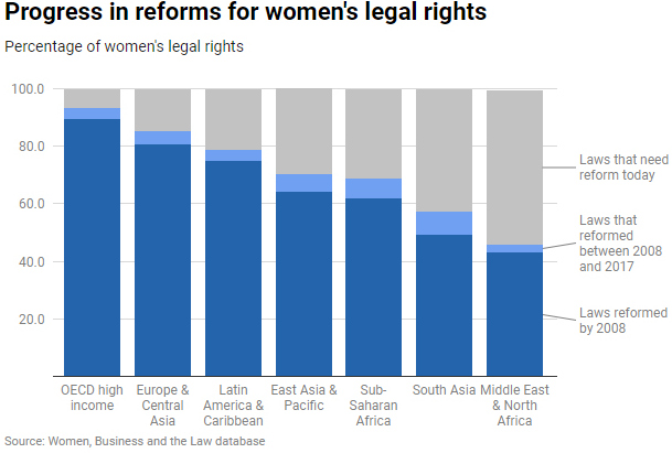 Chart 2: WBL2019 Progress in Reforms by Region