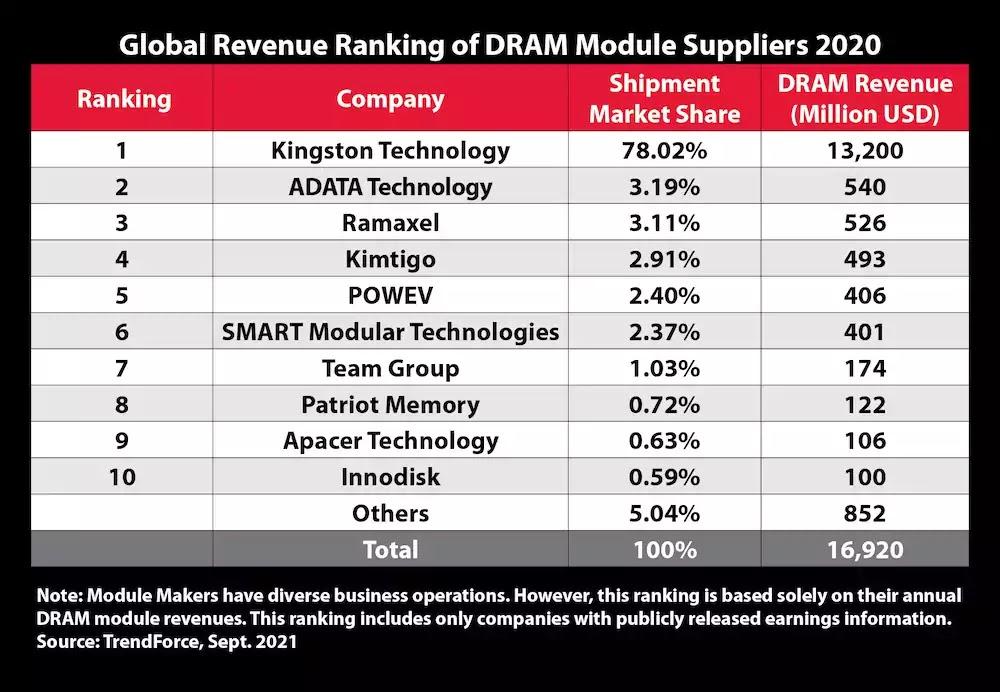 Global Revenue Ranking 2020