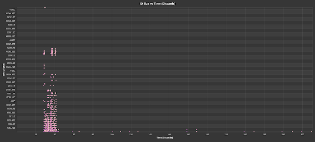 Fig. 8. Discard (trim) IO sizes vs time for production blktrace.