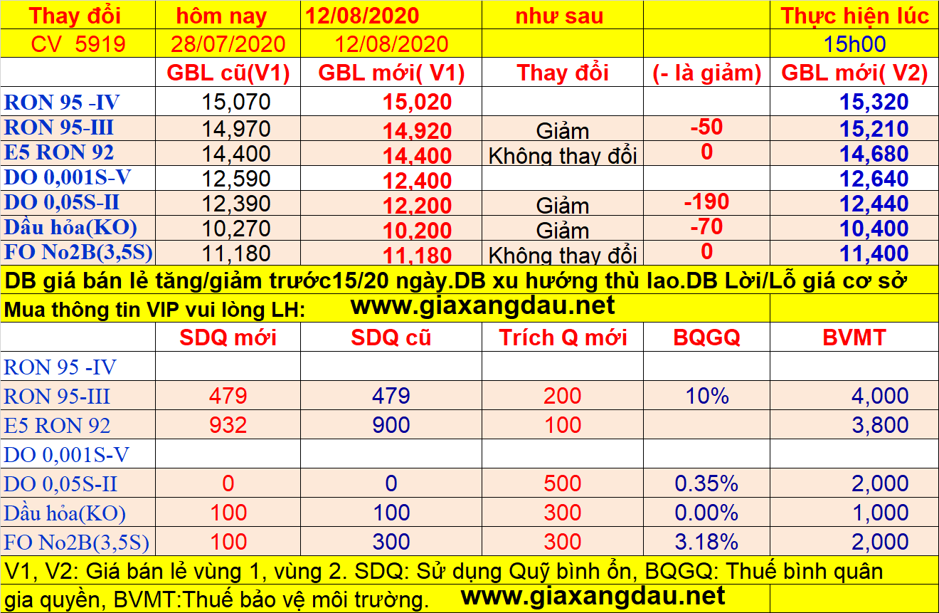 gia-xang-dau-tu-ngay-15-h-ngay-12-08-2020