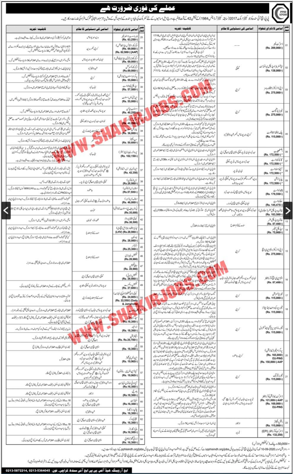 Jobs in PPHI Sindh Jobs September 2020 (290 Posts)