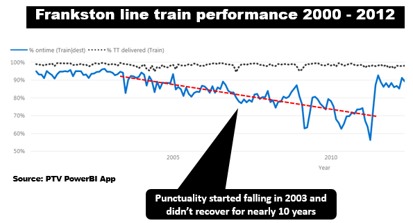 frankston train line history betting