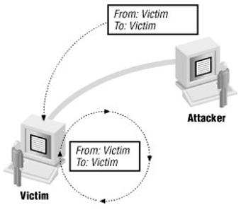 Gambar 10.4. Ilustrasi Land Attack