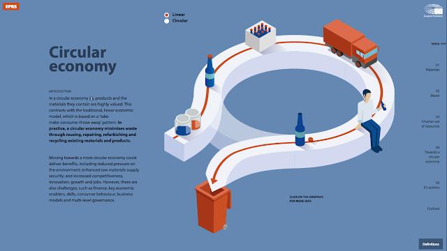 http://www.europarl.europa.eu/thinktank/infographics/circulareconomy/public/index.html