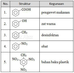 Tabel Rumus Struktur dan Kegunaan Turunan Benzena, UN Kimia 2011