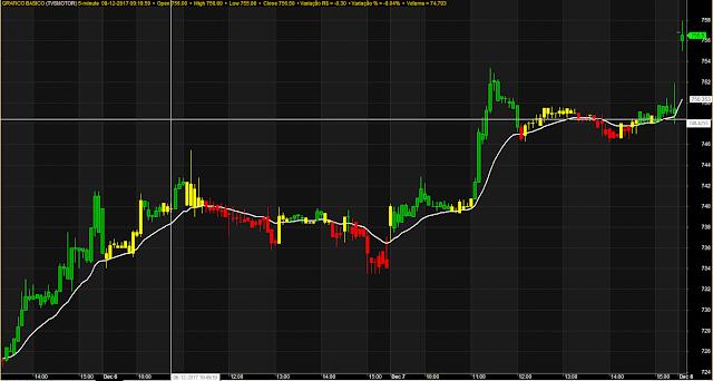 Magic Line Accurate Trading