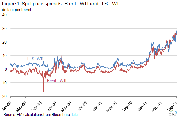 Oil Peak: WTI Stock Price Spread Analysis