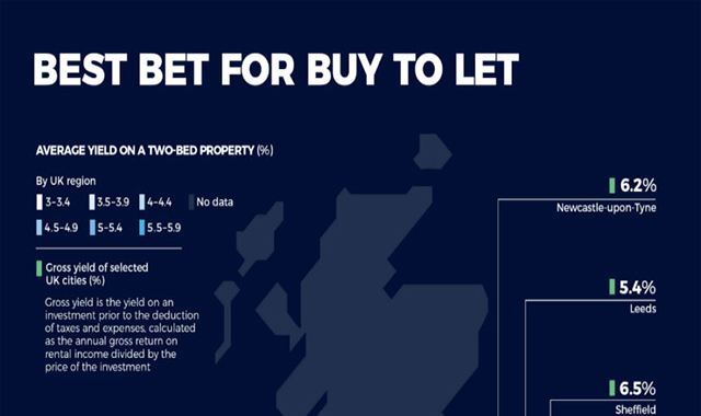 Best bet for buy to let