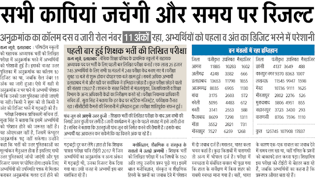 UP Assistant Teacher Result 2018 68,500 Cut Off Marks