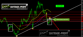 AUD/USD FORECST
