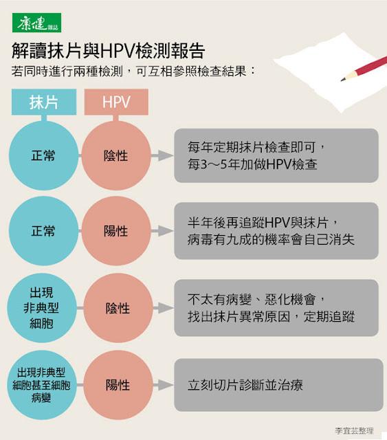 抹片+HPV檢查 保障更全面