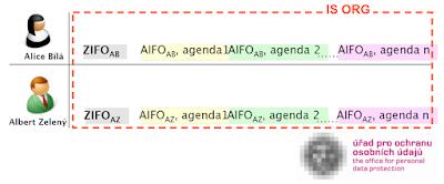 Vztah mezi ZIFO a AIFO