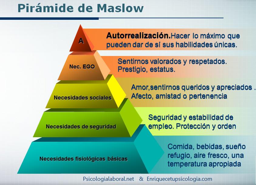 Formación Audiovisual Teoría De La Motivación De Maslow