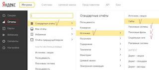 Отчетность по сайтам, поисковым системам, социальным сетям.