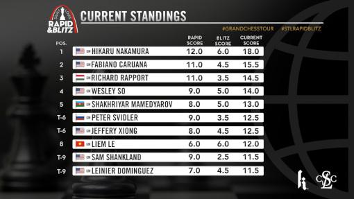 Le classement combiné après les 9 rondes de Rapide et 9 rondes de Blitz