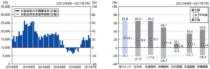 『楽天・全米株式インデックス・ファンド』の投資対象指数の年間騰落率と代表的な資産クラスと騰落率比較