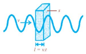Perambatan gelombang pada medium bervolume S.l