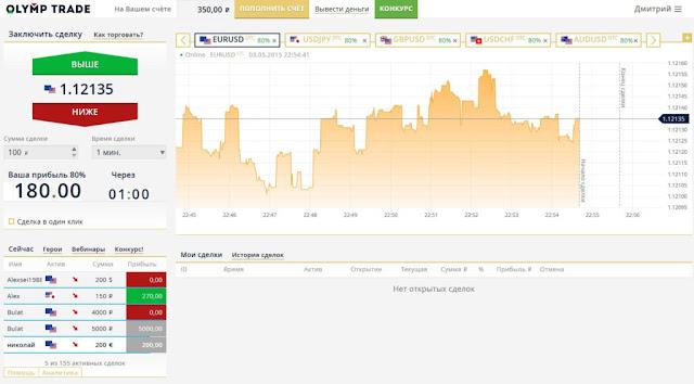 Скриншот платформы Olymp Trade