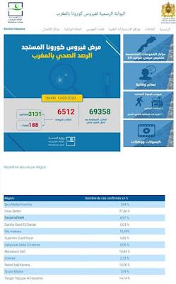 عاجل..المغرب يعلن عن عدم تسجيل أية حالة وفاة جديدة لليوم الثالث على التوالي مع تسجيل 94 حالة إصابة جديدة ليرتفع العدد إلى 6512 و140 حالة شفاء✍️👇👇