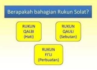 Rukun Shalat 13 (Tiga Belas) di Bagi menjadi 3 Rukun Qauli Qalbi dan Fi'li