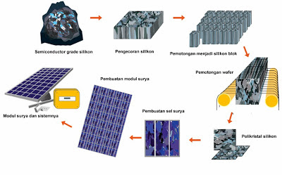 Tahapan umum pembuatan sel surya silikon