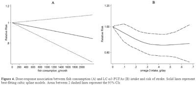 魚とオメガ3脂肪酸と脳卒中リスク