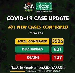 Coronavirus Update In Nigeria