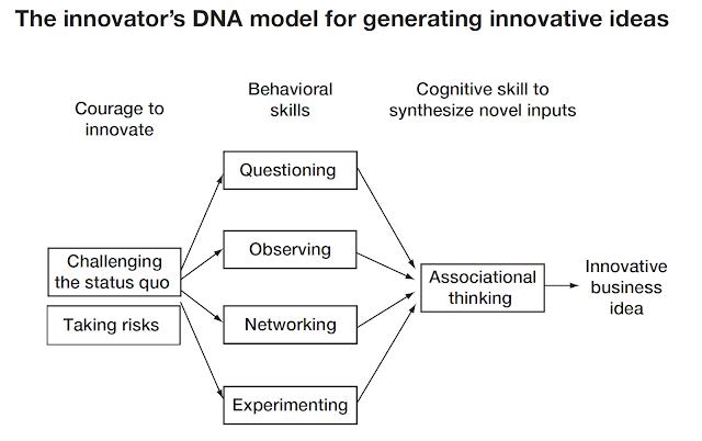 Employee to Entrepreneur, Associational Thinking, The Innovator's DNA, innovation, entrepreneurship, change, risk