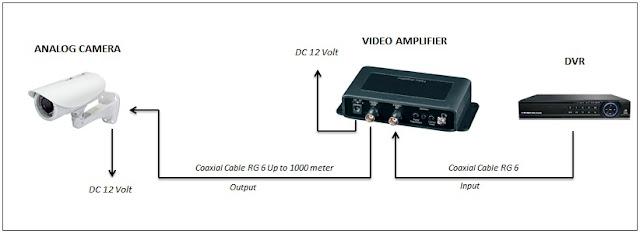 Cara memperpanjang kabel coaxial dengan video amplifier